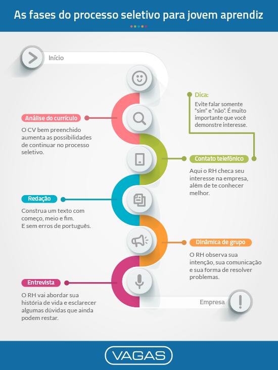 As fases do processo seletivo para jovem aprendiz