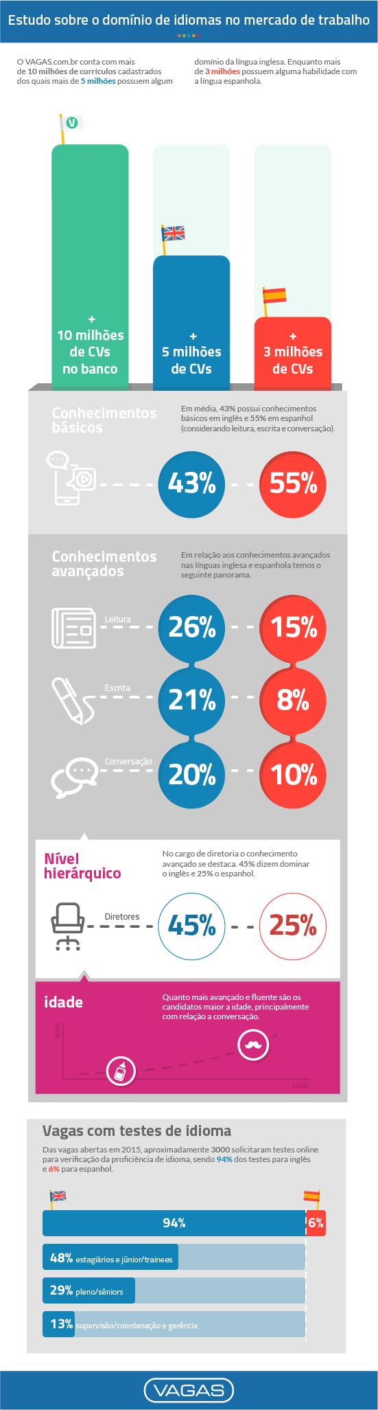 Idiomas: retrato do mercado de trabalho