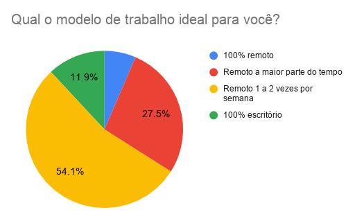 modelo de trabalho ideal