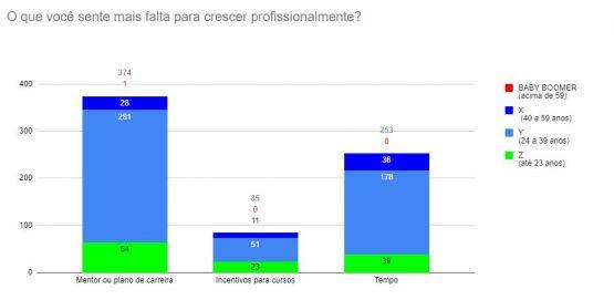 gráfico sobre o que você precisa para crescer na profissão
